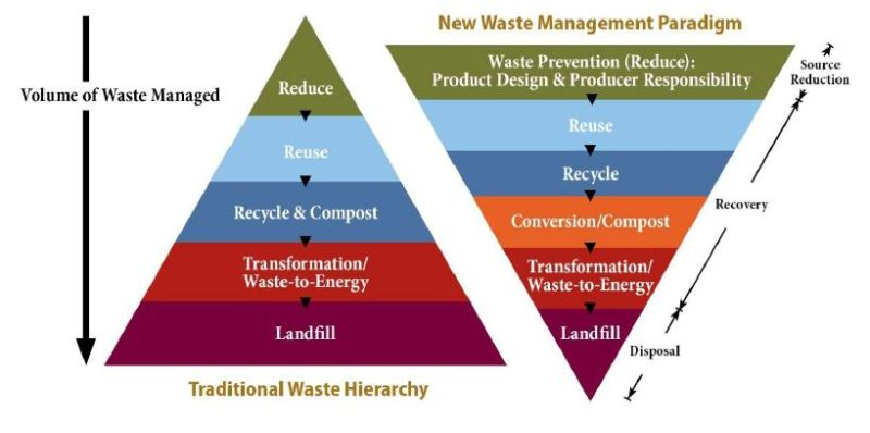 Los Angeles County New Waste Management Paradigm