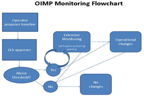 IOMP Monitoring Flowchart